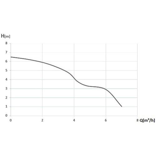 Pompa submersibila cu plutitor pentru apa semimurdara Wasserkonig PSI8, 400 W, 116 l/min, Hmax 6.5 m [1]